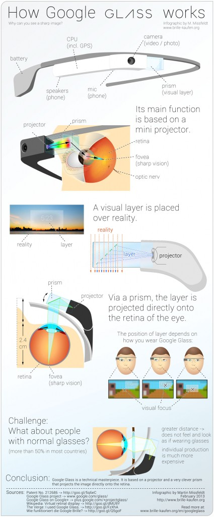 googleg-glass-infografika-martin-425x1024-1